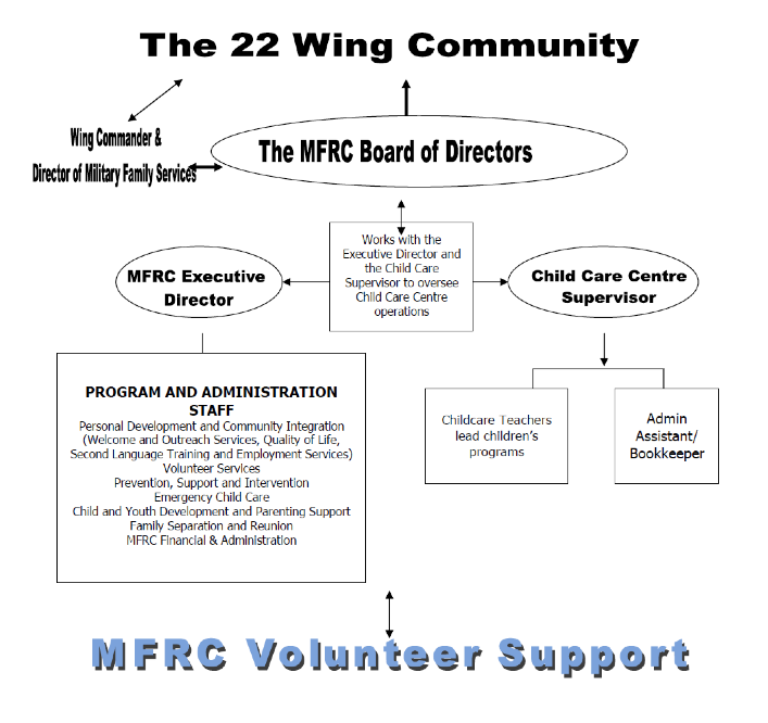 North Bay MFRC - Org Chart